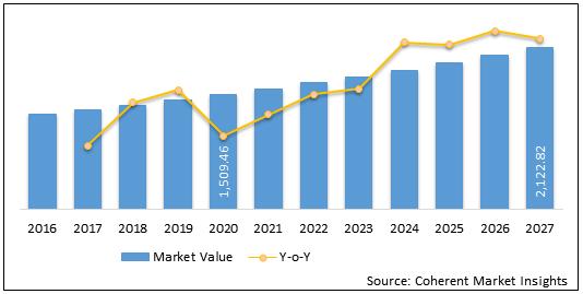 China Orthosis and Prosthetics  | Coherent Market Insights