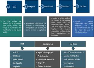 Microfluidics  | Coherent Market Insights