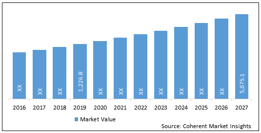 Radiofrequency Ablation Devices  | Coherent Market Insights