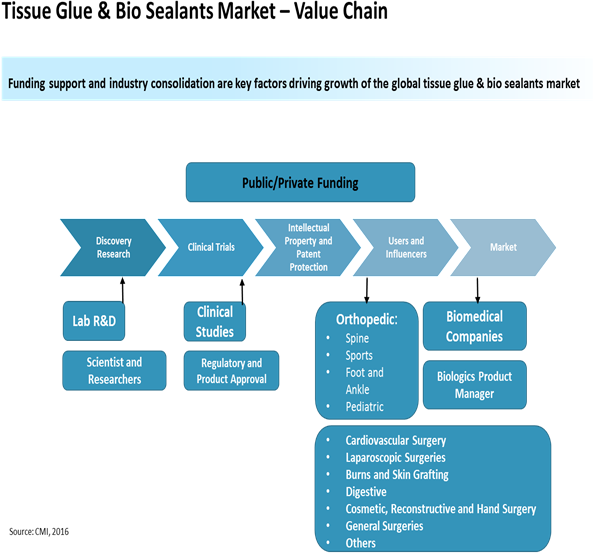 Tissue Glue and Bio-adhesive Sealants  | Coherent Market Insights