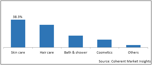 Personal Care Packaging  | Coherent Market Insights