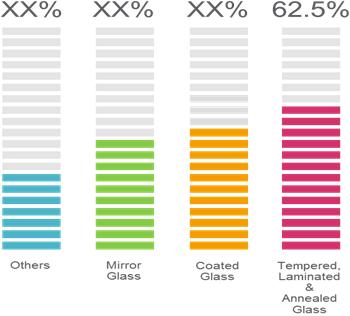 Flat Glass    Coherent Market Insights