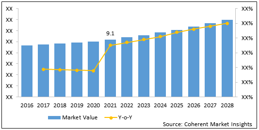 India Mucormycosis Treatment (Black Fungus Drugs)    Coherent Market Insights