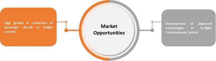 Aircraft Refurbishing  | Coherent Market Insights