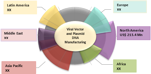 Viral Vector & Plasmid DNA Manufacturing  | Coherent Market Insights