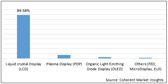 Flat Panel Display  | Coherent Market Insights