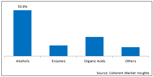 Fermentation Chemicals  | Coherent Market Insights