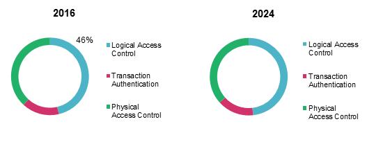 Healthcare Biometrics Market