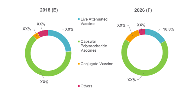 Typhoid Fever Vaccines  | Coherent Market Insights