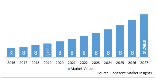 Neuromodulation Devices  | Coherent Market Insights