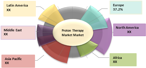 Proton Therapy  | Coherent Market Insights