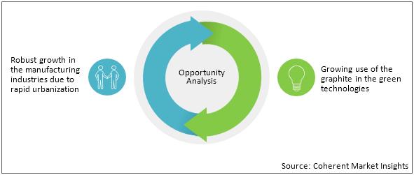 Graphite    Coherent Market Insights