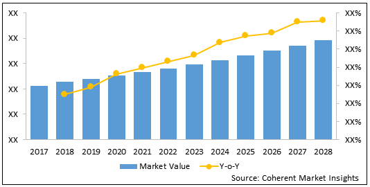 Immunology    Coherent Market Insights