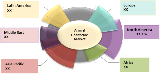 Animal Healthcare  | Coherent Market Insights