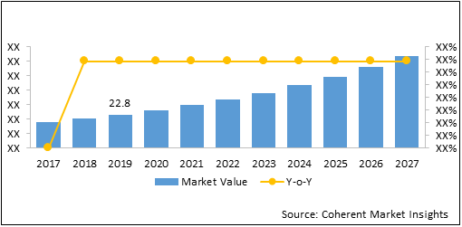 RF Die Products  | Coherent Market Insights