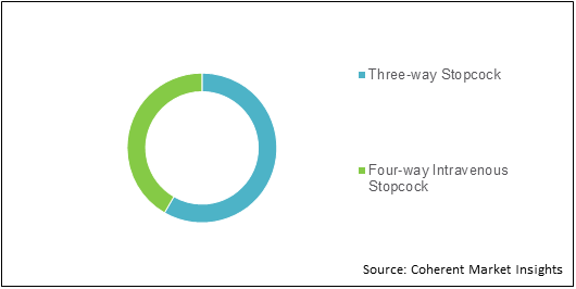Intravenous Stopcock  | Coherent Market Insights
