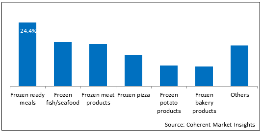 Frozen Food  | Coherent Market Insights