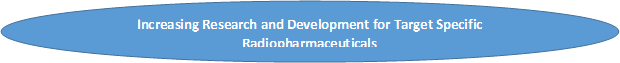 Radiopharmaceuticals  | Coherent Market Insights