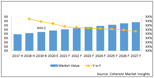 South East Asia Beverage and Wine Coolers  | Coherent Market Insights