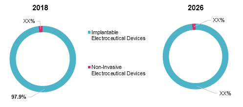 Electroceutical Devices  | Coherent Market Insights
