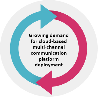 Multi-Channel Communication Services  | Coherent Market Insights