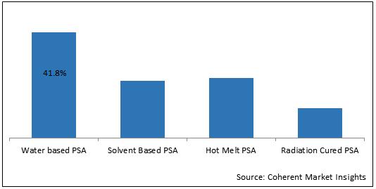 Pressure Sensitive Adhesives    Coherent Market Insights
