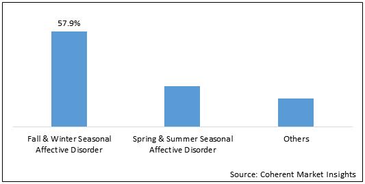 Seasonal Affective Disorder  | Coherent Market Insights