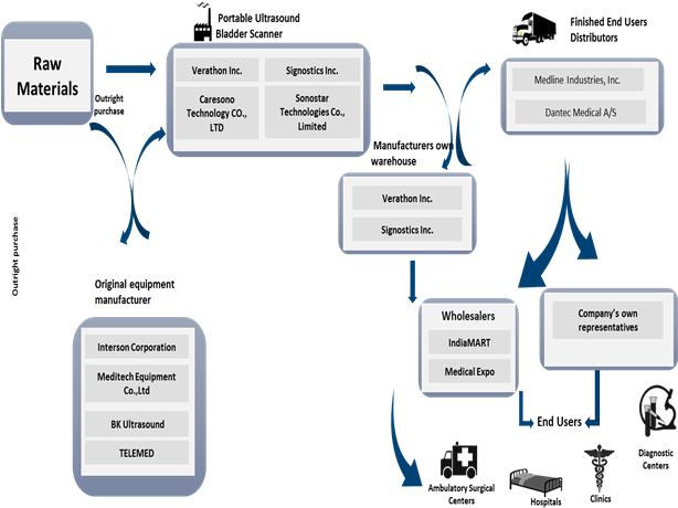 Portable Ultrasound Bladder Scanner  | Coherent Market Insights
