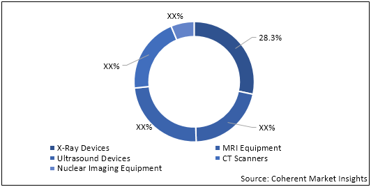 Medical Imaging Equipment  | Coherent Market Insights