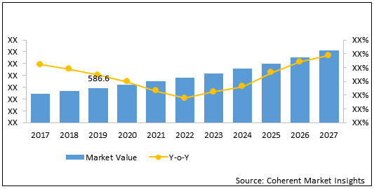 Thermoelectric Modules  | Coherent Market Insights