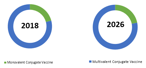 Conjugate Vaccine  | Coherent Market Insights