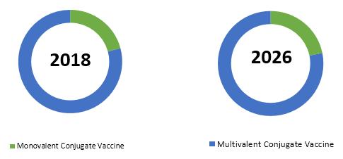 Conjugate Vaccine  | Coherent Market Insights