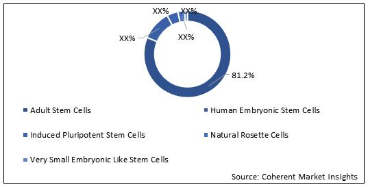 Stem Cells  | Coherent Market Insights