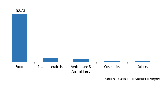 Sodium Propionate  | Coherent Market Insights