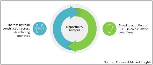Geocells    Coherent Market Insights