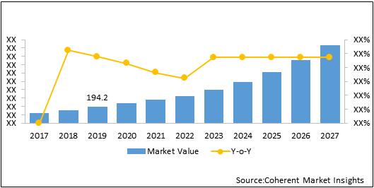 Telecom API  | Coherent Market Insights