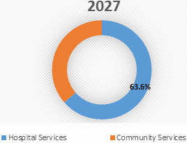 Air Ambulance Services  | Coherent Market Insights