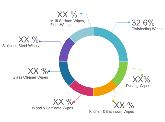 Household Wipes  | Coherent Market Insights