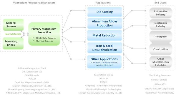 Magnesium Metal  | Coherent Market Insights