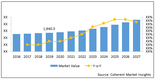 Orthopedic Prosthetic  | Coherent Market Insights