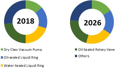 Medical Vacuum System  | Coherent Market Insights