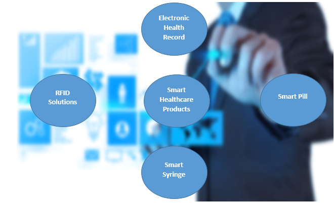 Smart Healthcare Products  | Coherent Market Insights