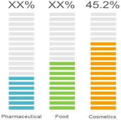 Aloe Vera Extracts  | Coherent Market Insights