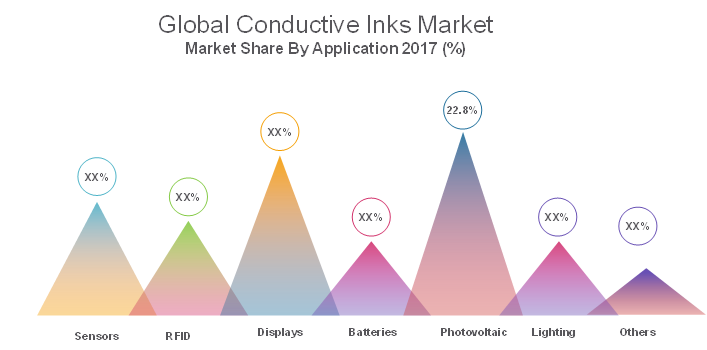 conductive inks market