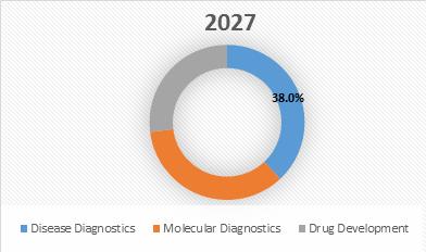 Multiplexed Diagnostic  | Coherent Market Insights