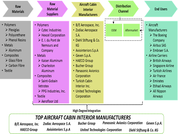 Aircraft Cabin Interior  | Coherent Market Insights