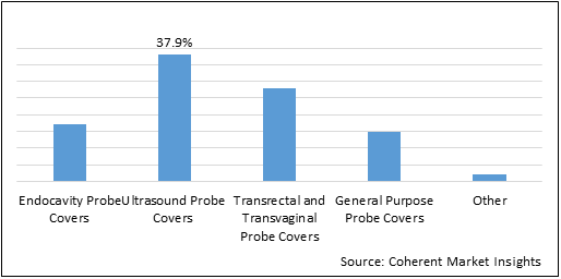 Latex Probe Cover  | Coherent Market Insights