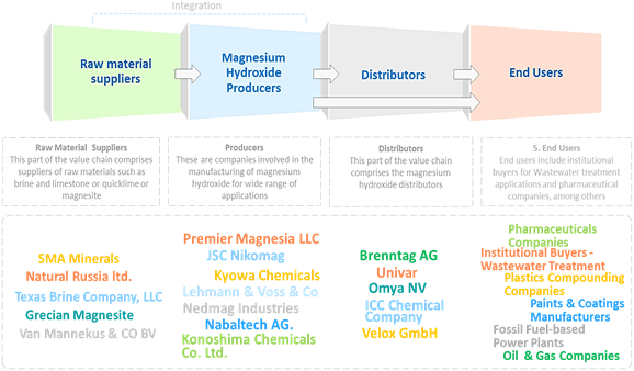 Magnesium Hydroxide  | Coherent Market Insights