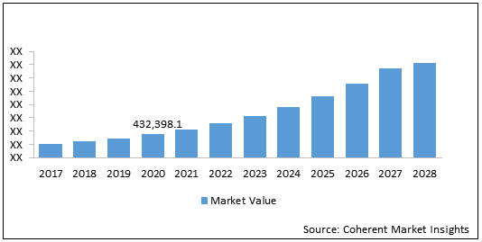 Microelectronics  | Coherent Market Insights