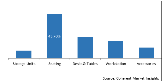 Office Furniture  | Coherent Market Insights